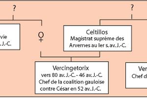 Celtillos, le père de Vercingétorix