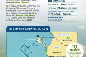 Projet de parc éolien marin en Vendée