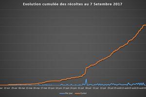 Septembre 2017 : 83 Kg de récoltes, presque 6 kg / m2