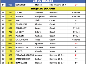 Championnat de Gironde 2014