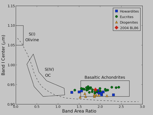 The Physical Characterization of the Potentially-¬‐Hazardous Asteroid 2004 BL86: A Fragment of a Differentiated Asteroid