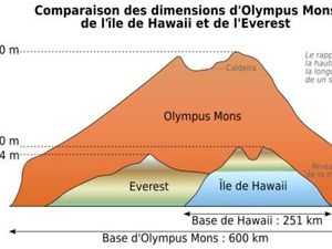 Comparative size between Olympus Mons and metropolitan France , to the left -  to the right, Comparative size and weight  between Olympus Mons, Hawaii and Mount Everest ( height / lenght is one in ten) - click on image to enlarge size