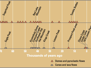 Eruptions at Lassen Volcanic Center in the last 70,000 years / Time line - click on photos to enlarge - doc . USGS