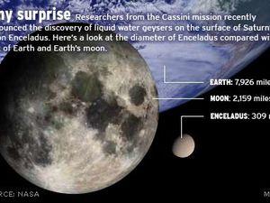 A gauche, vue d'artiste de la pénétration d'Encelade dans les panaches - à droite, comparaison de taille entre encelade, la lune et notre Terre - doc. Nasa JPL - Caltech - SSI. - un clic pour une vue entière.