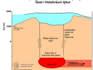 Les scénarios prévus en absence d'éruption dans la caldeira - doc. IES