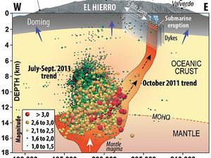 Migration model of the mantle plume feeding the underwater eruption of El Hierro - a click to enlarge - left, Doc. The Provincia.es - right, model Carracedo / GVP 2012.