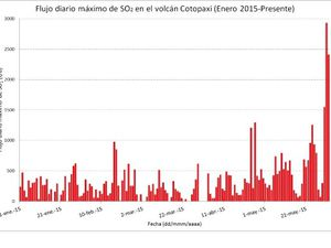 Cotopaxi - left, sulfur dioxide emissions in 2015 - right, the VLPs earthquakes from January to May 2015 - Doc. IGEPN