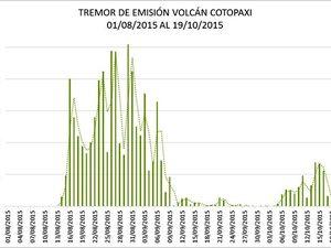 Cotopaxi - trémor of emission, left, and value of sulfur dioxide emissions, right - a click to enlarge - doc IGEPN 19.10.2015