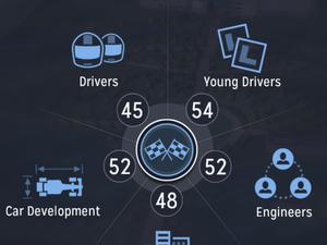 Motorsport Manager - Votre écurie dans la poche