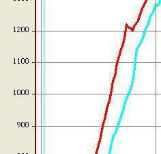ROT=TL-Fläche (Steigen 2,6 m/s - TAS 60 km/h) / BLAU=Turmfläche (Steigen 2,1 m/s - TAS 65 km/h)