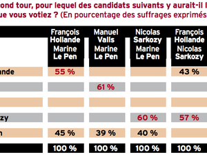 MARINE LE PEN A 30% DES INTENTIONS DE VOTE (sondage IFOP)