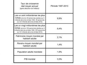 FMI - Inégalité - Thomas Piketty.