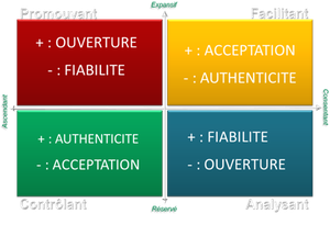 Les styles sociaux ™ : Comment bâtir la confiance avec chaque style social