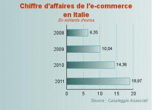 Le e-Commerce en Italie : chiffres clés