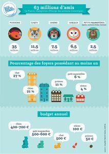 Les français aiment les animaux !