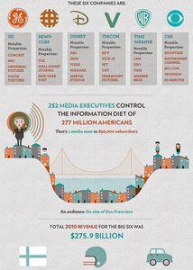 Médias aux USA : l'illusion du choix