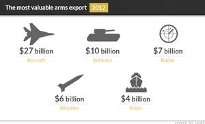 Le secteur français de l'armement boosté par les tensions au Moyen-Orient (Blog Finance)