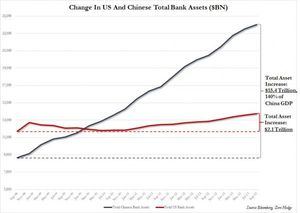 China Is Crashing. Credit Bubble, Financial and Industrial Bankruptcies, Debt and Bond Busts  (Global Research)