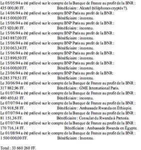 Complicité financière française durant le génocide au Rwanda : BNP, Banque de France, CCR et Nicolas Sarkozy...