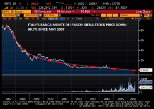 La probabilité du Brexit met les banques italiennes au bord de la faillite (Russia Today)