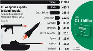 Ventes d'armes au Moyen Orient : les profiteurs de guerre sont Européens (Bastamag)