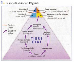 Un nouveau système à trois ordres en France : le clergé, les élites et les gens