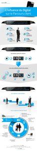 Infographie : l'influence du digital sur le parcours client