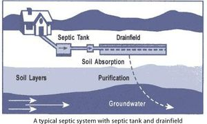 Septic Tank Installations Strike the Best Deal!