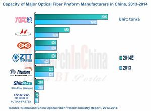 Global and China Optical Fiber Preform Industry Report, 2013-2016
