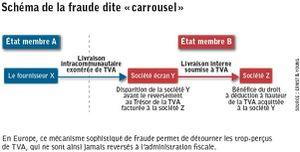Tournez Manèges: le site Rue du commerce définitivement épinglé pour fraude au Carrousel de TVA avec la décision du Conseil d'Etat du 31 juillet 2015