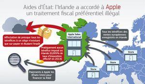 Apple devra rembourser les aides d'État pour 13 milliards € d'avantages fiscaux illégaux