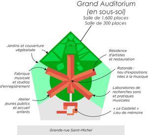Grand auditorium : c'est pour quand ?