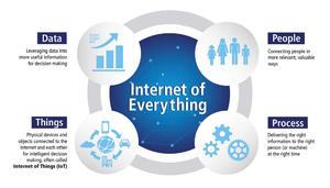 L'Internet des objets produira $ 1,9 trillions d'économies sur les chaînes d'approvisionnement, selon un rapport de Cisco &amp&#x3B; DHL