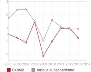 Le Monde - Ebola : la Sierra Leone et la Guinée bientôt en récession