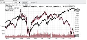 CAD et pétrole : le moment d'y revenir