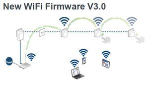 New Firmware WiFi DEVOLO