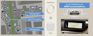 BMW ConnectedDrive, il vous aidera à trouver une place de parking