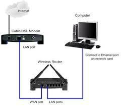 How Many Computers Can Share One Wi-Fi Network?