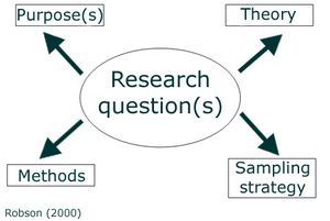 How to formulate a good research question