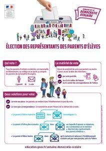 Elections des représentants des parents d'élèves : le vendredi 7 octobre 2016
