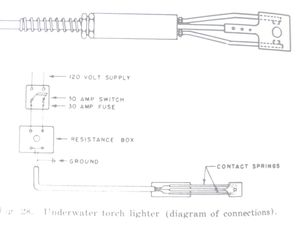 Underwater cutting tools history (part 4)