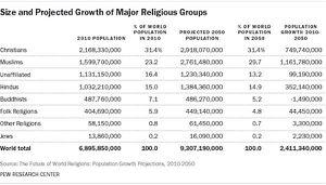 El instituto «Pew Research Center»: El Islam crecerá más rápidamente que cualquier otra religión
