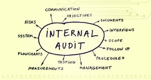 WeMark India Reviews : Comprehensive Guide to Internal Auditing
