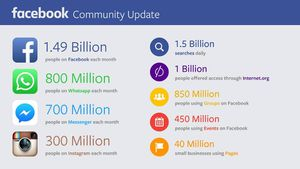 Facebook is taking over the world!