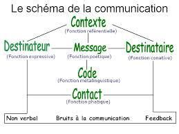 La communication linguistique