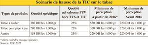 Projet de loi de Finances Tabac: Des hausses de 6 DH le paquet  La TIC en hausse dans le projet de loi de Finances Sont concernés le produit à rouler et le narguilé La fiscalité fait toujours le distinguo entre le brun et le blond