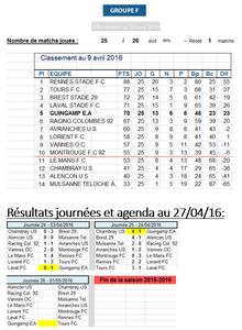 Résultats et classement au 27 avril 2016