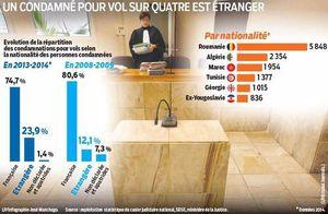 Un quart des personnes condamnées en France pour vol sont des étrangers