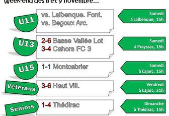 // 5ème journée > Thédirac 4-1 FC Gréalou