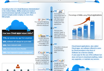 Are Cloud-Based Applications Safe?